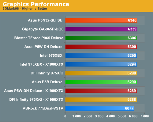 Graphics Performance