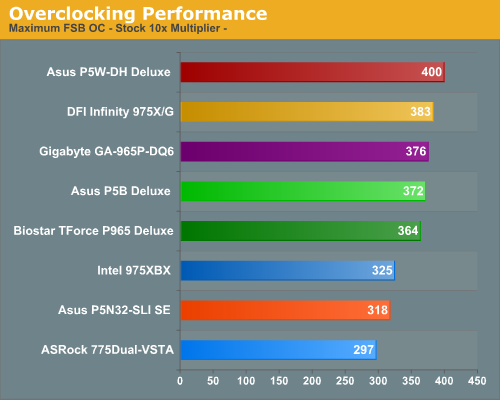 Overclocking Performance
