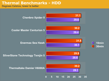 Thermal Benchmarks - HDD