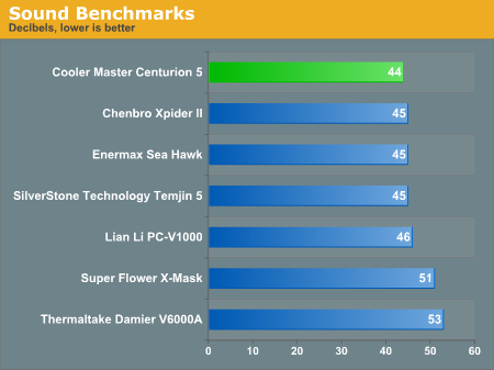 Sound Benchmarks