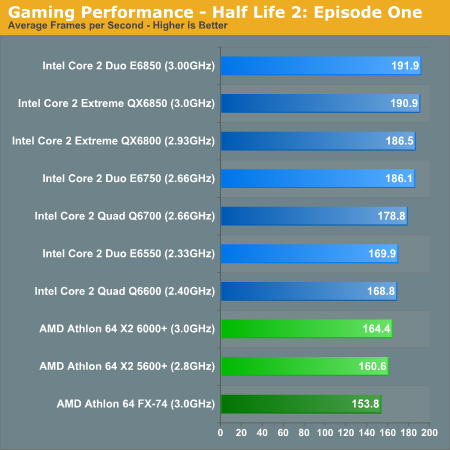 Gaming Performance - Half Life 2: Episode One