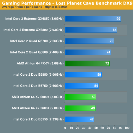 Gaming Performance - Lost Planet Cave Benchmark DX9