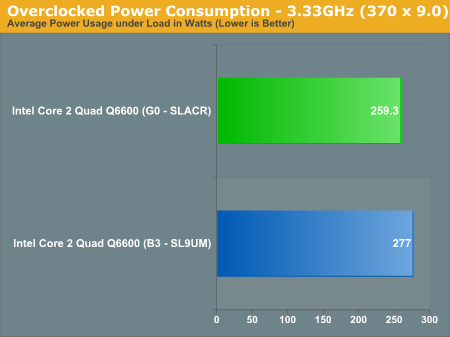 Overclocked Power Consumption - 3.33GHz (370 x 9.0)