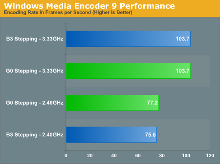 Windows Media Encoder 9 Performance