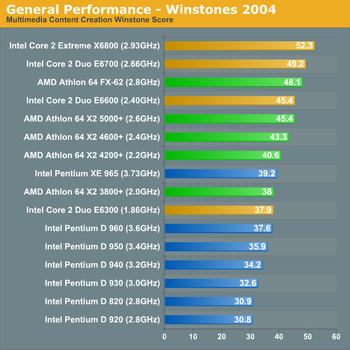 General Performance - Winstones 2004