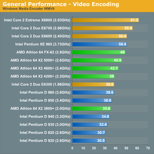 General Performance - Video Encoding