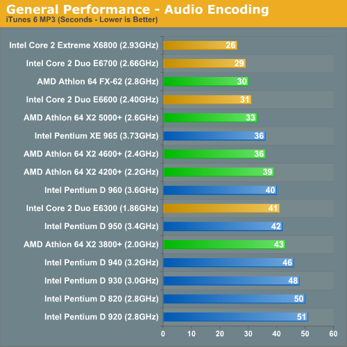 General Performance - Audio Encoding