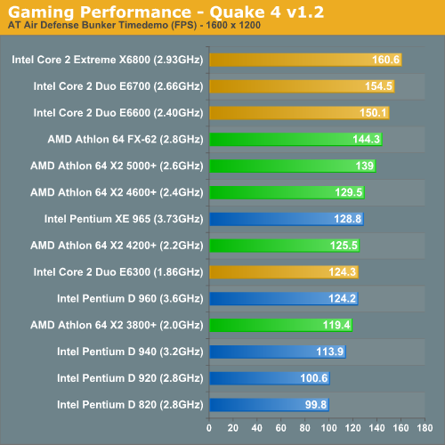 Gaming Performance - Quake 4 v1.2
