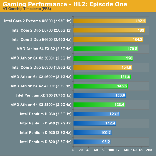Gaming Performance - HL2: Episode One