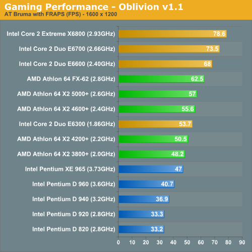 Gaming Performance - Oblivion v1.1