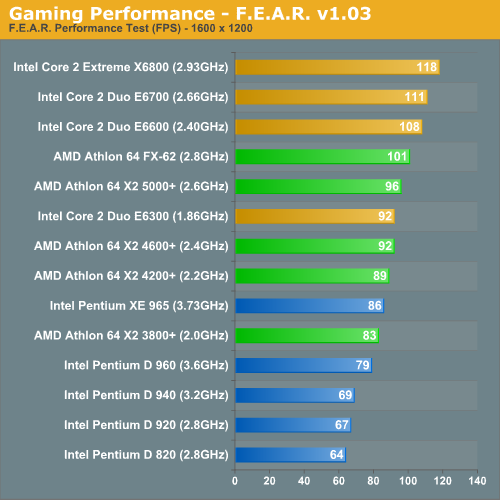 Gaming Performance - F.E.A.R. v1.03