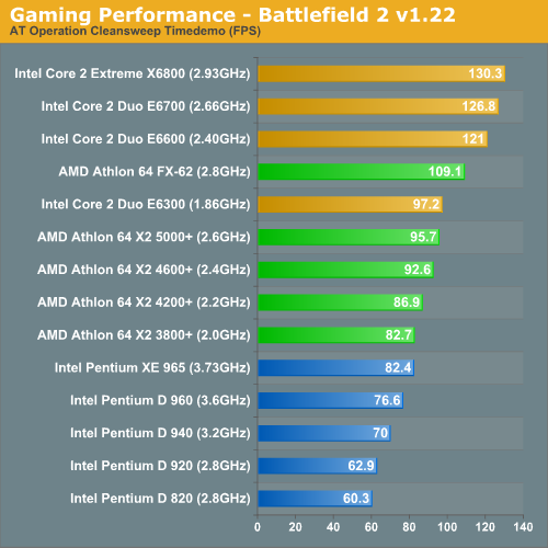 Gaming Performance - Battlefield 2 v1.22