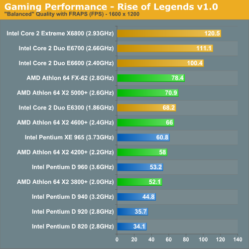 Gaming Performance - Rise of Legends v1.0