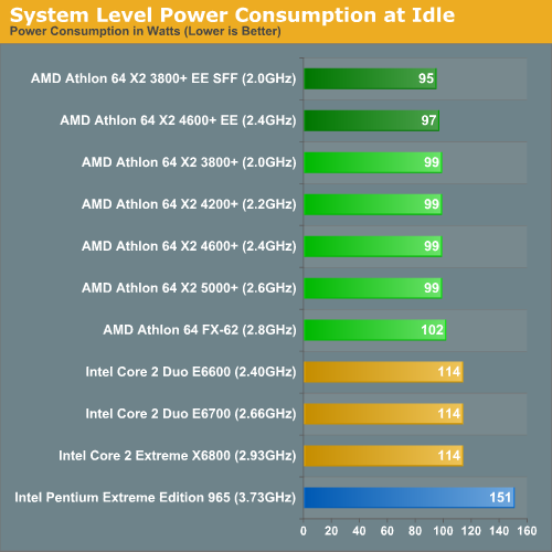 System Level Power Consumption at Idle