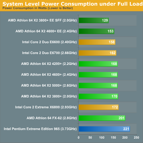 System Level Power Consumption under Full Load