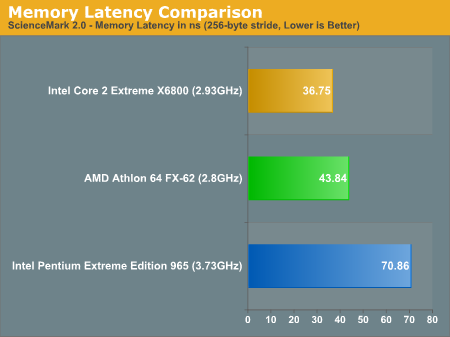 Memory Latency Comparison