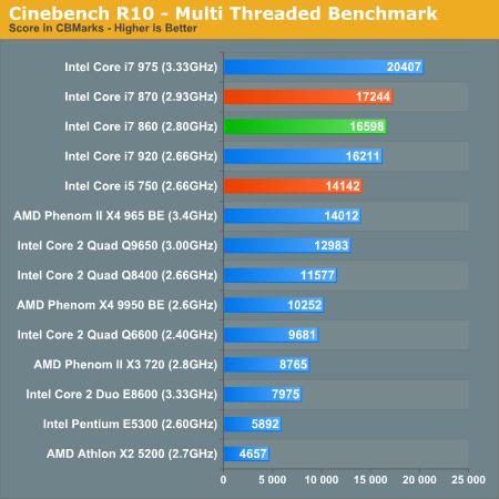 Cinebench R10 - Multi Threaded Benchmark