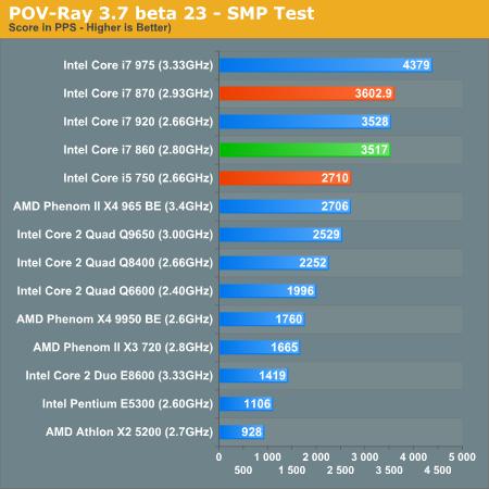 POV-Ray 3.7 beta 23 - SMP Test