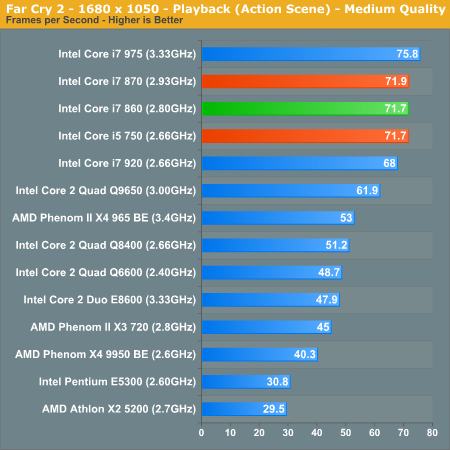 Far Cry 2 - 1680 x 1050 - Playback (Action Scene) - Medium Quality