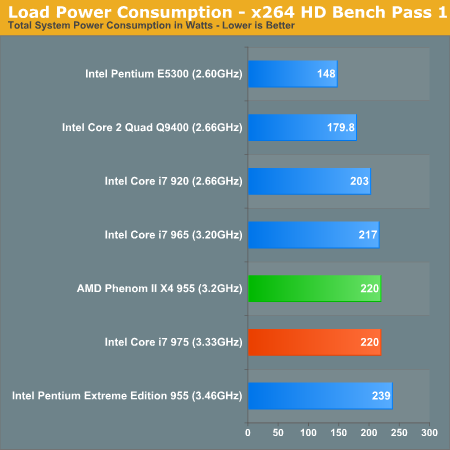 Load Power Consumption - x264 HD Bench Pass 1
