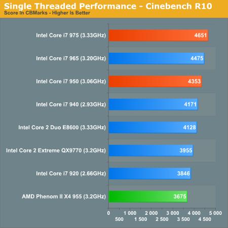 Single Threaded Performance - Cinebench R10