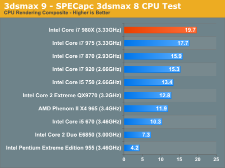 3D Rendering Performance - The Core i7 980X Review: Intel's First 6