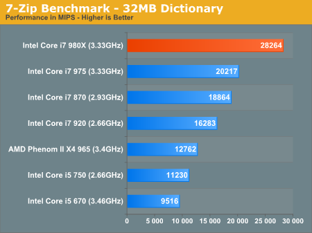 7-Zip Benchmark - 32MB Dictionary