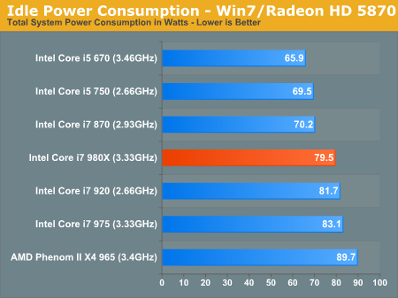 Idle Power Consumption - Win7/Radeon HD 5870