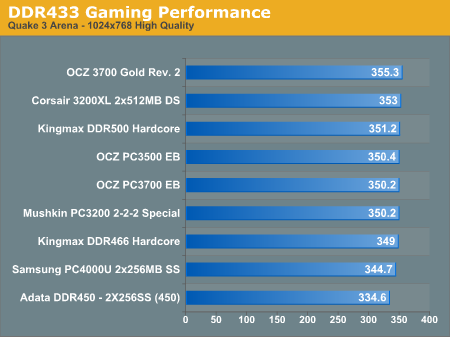 DDR433 Gaming Performance