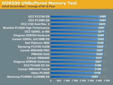 DDR500 UNBuffered Memory Test