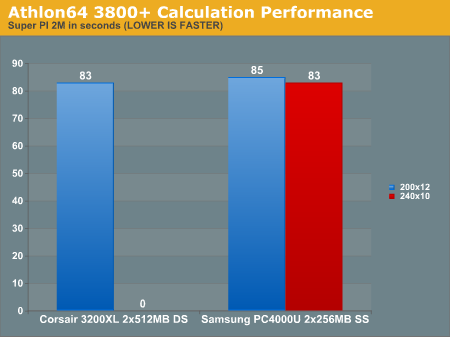 Athlon64 3800+ Calculation Performance