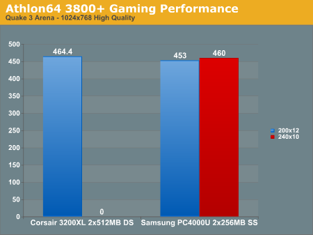 Athlon64 3800+ Gaming Performance