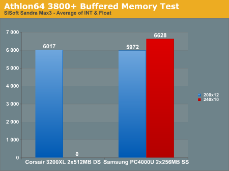 Athlon64 3800+ Buffered Memory Test