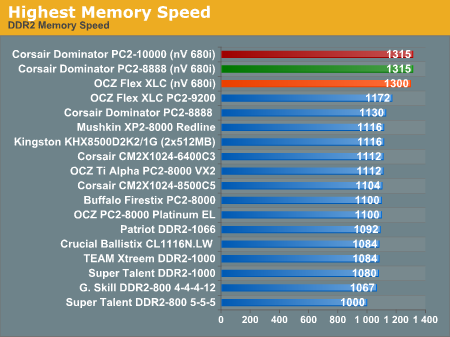 Highest Memory Speed