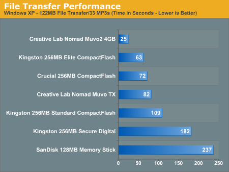 File Transfer Performance