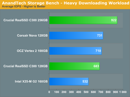 AnandTech Storage Bench - Heavy Downloading Workload