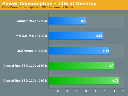 Power Consumption - Idle at Desktop