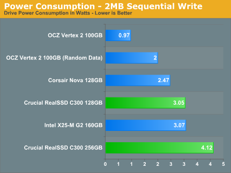 Power Consumption - 2MB Sequential Write