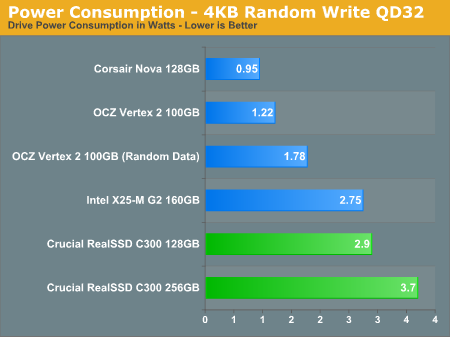Power Consumption - 4KB Random Write QD32