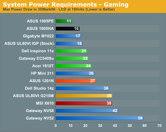 System Power Requirements - Gaming