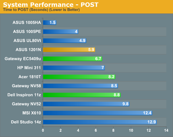 System Performance - POST