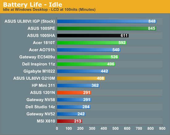 Battery Life - Idle