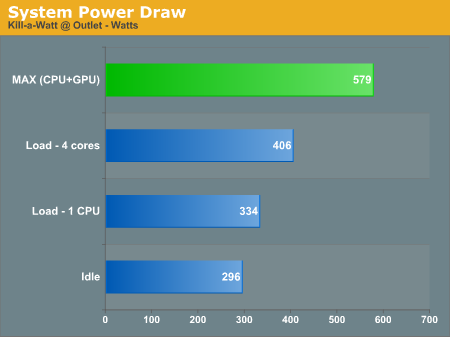 Power, Noise, and Temperature - CyberPower: 4 0 GHz QX9770