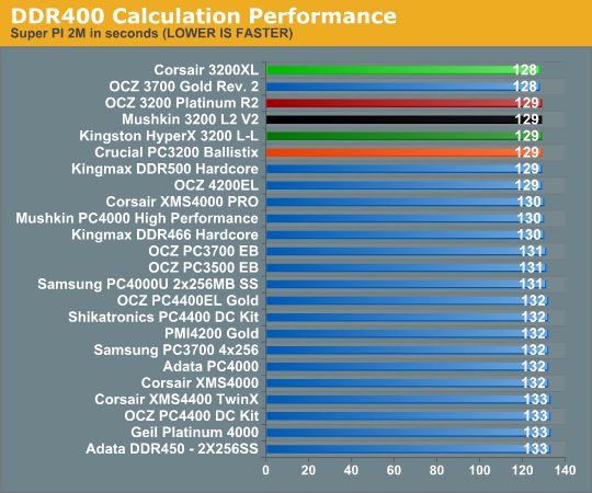 DDR400 Calculation Performance