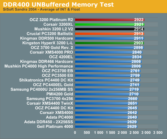 DDR400 UNBuffered Memory Test