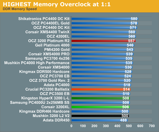 HIGHEST Memory Overclock at 1:1