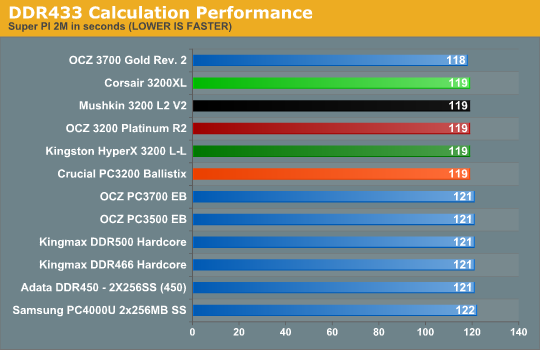 DDR433 Calculation Performance