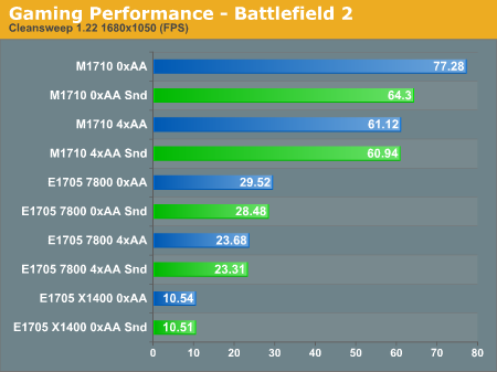 Gaming Performance - Battlefield 2