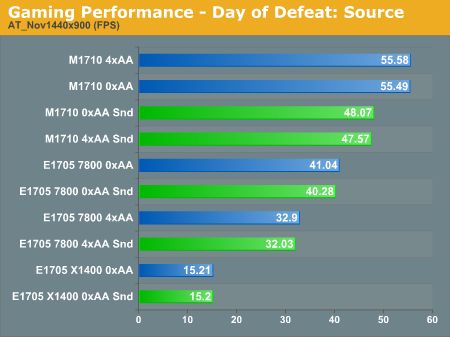 Gaming Performance - Day of Defeat: Source
