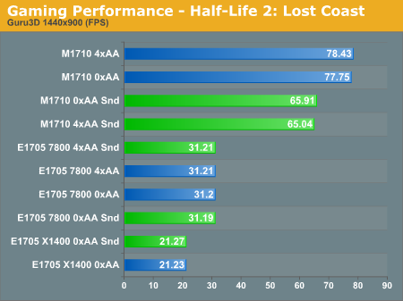 Gaming Performance - Half-Life 2: Lost Coast